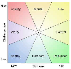 Csíkszentmihályi 's chart to demonstrate people's range of experience when engaging in activities.